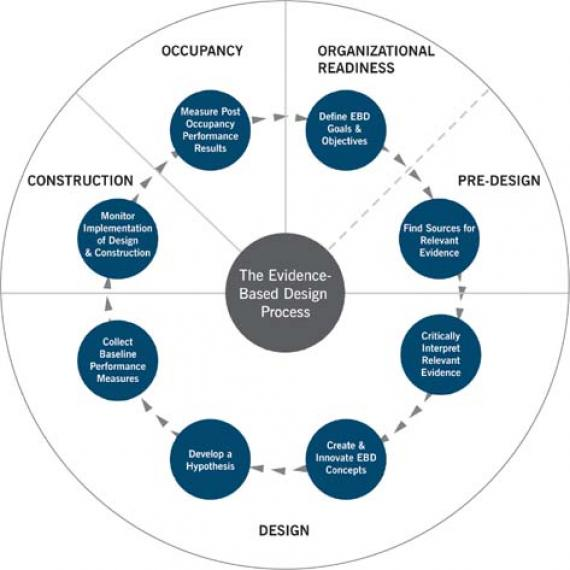 Evidence based design practice » Human Response and Interior Design